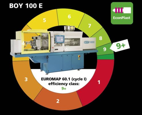 New Hybrid Electric Moulding Machines Deliver Greener Moulding and Improved Efficiency for ISS