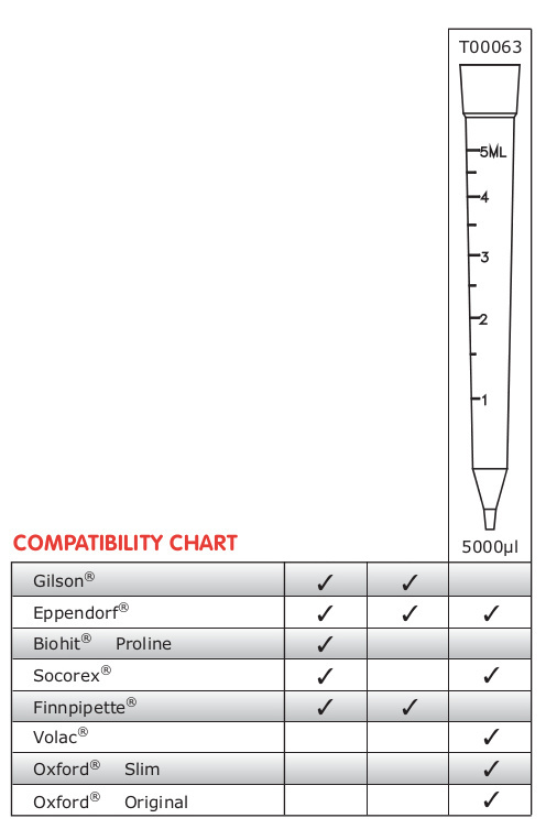 Pipette Tips Compatibility Chart
